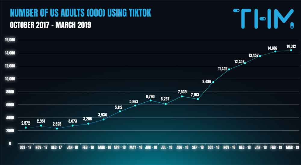 שימוש באפליקציית TikTok בקרב מבוגרים באמריקה